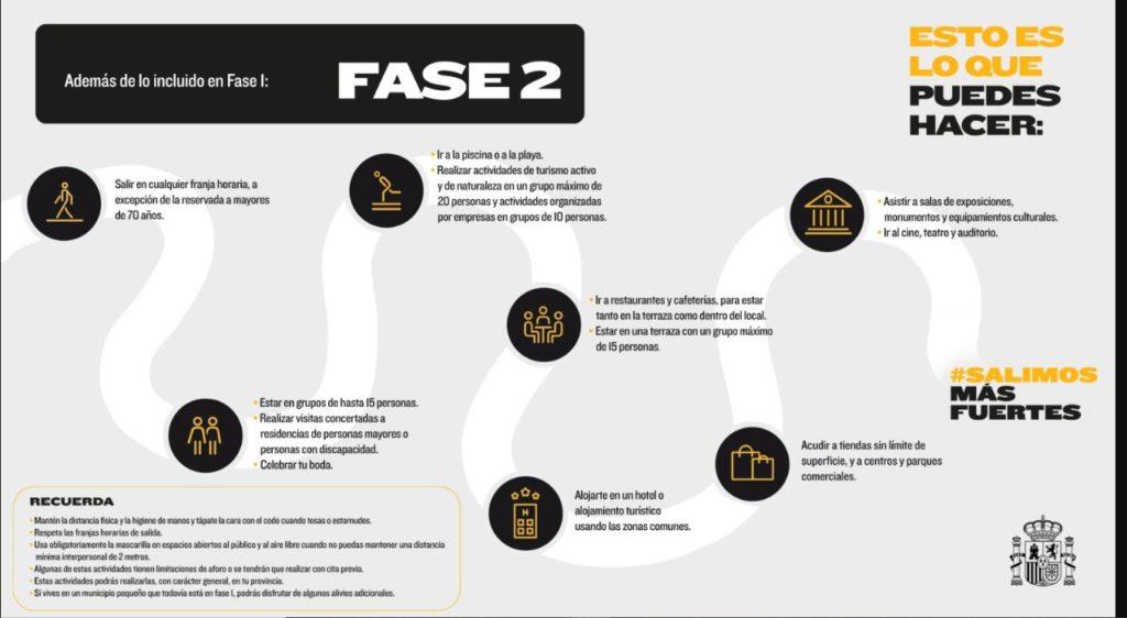 Imagen informativa sobre la Fase 2 del Plan para la Transición hacia una Nueva Normalidad